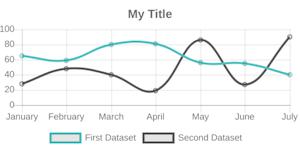 chart - primereact · Bit